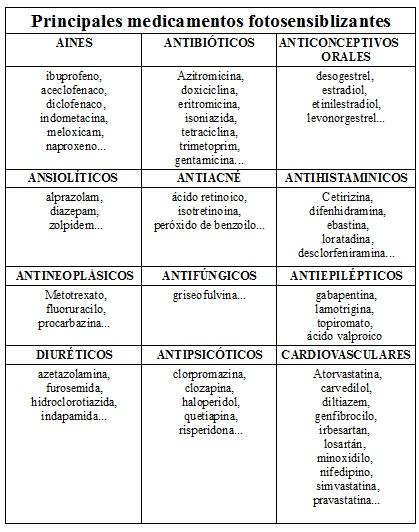 cuadro medicamentos fotosensiblizantes