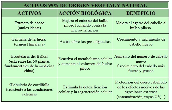 Activos Phytologist15