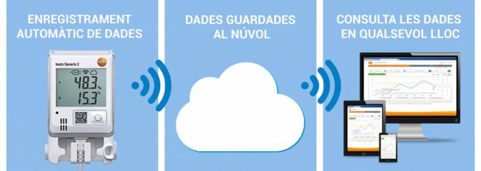 Enregistrament automàtic de la temperatura i la humitat de l'oficina de farmàcia amb Testo Saveris