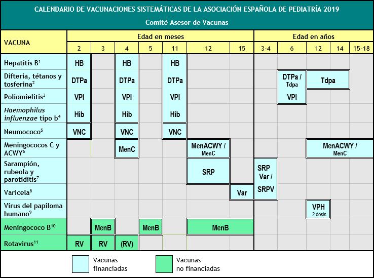 Calendario de vacunación 2019