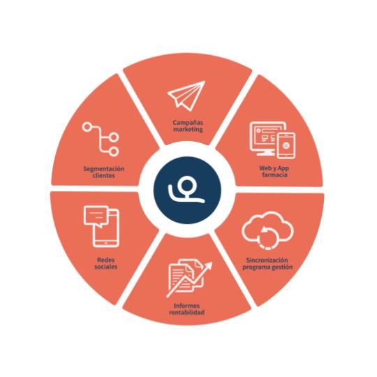 Un 30% más de visitas y un 15% más ventas, resultado de usar el software de Farmaoffice.com