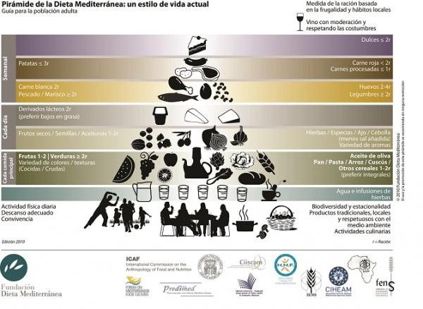10 consejos para seguir la dieta mediterránea